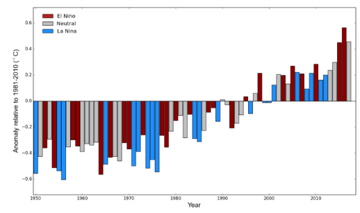 Global average temperatures in 2017 and 2015 were both 1.1°C above pre-industrial levels